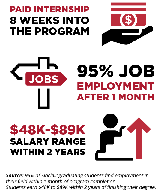 Paid Internship 8 Weeks into the Program, 95% Job Employment after 1 month, $48K-$89K Salary Range within 2 years. Source: 95% of Sinclair graduating students find employment in their field within 1 month of program completion. Students earn $48K to $89K within 2 years of finishing their degree.